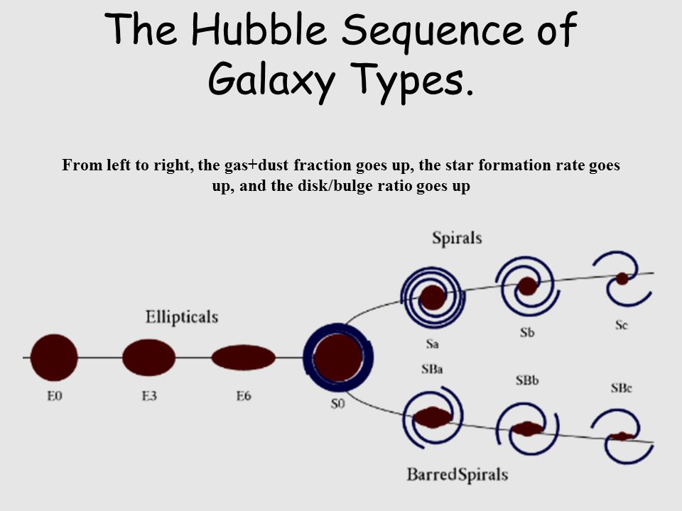 Distant galaxies, seen when the universe was only a few billion years old, and galaxy collisions and hence irregular galaxies more common