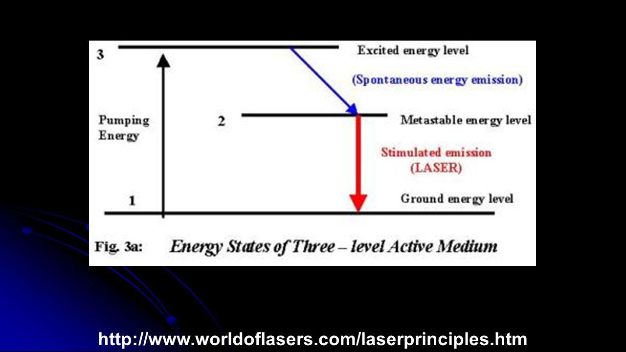 http://www.worldoflasers.com/laserprinciples.htm