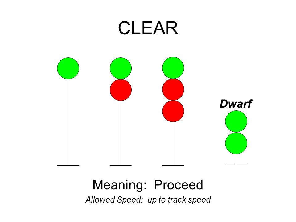 CLEAR Meaning: Proceed Allowed Speed: up to track speed Dwarf