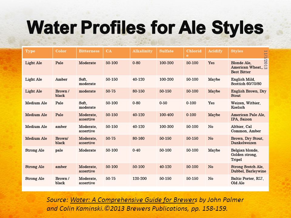 Source: Water: A Comprehensive Guide for Brewers by John Palmer and Colin Kaminski.©2013 Brewers Publications, pp. 158-159.