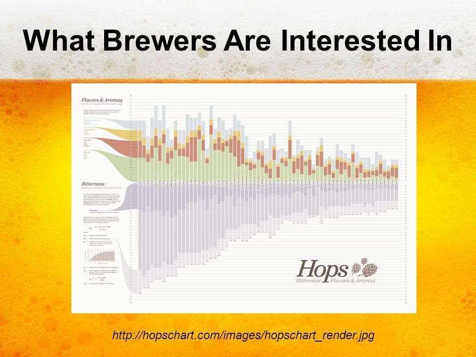 What Brewers Are Interested In http://hopschart.com/images/hopschart_render.jpg