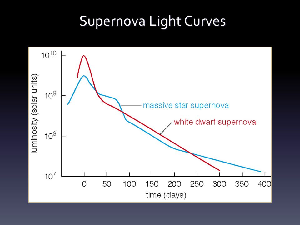 Supernova Light Curves (Type I) (Type II)