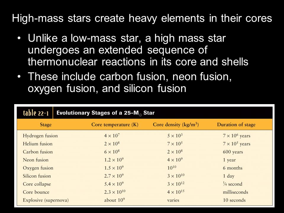 High-mass stars create heavy elements in their cores Unlike a low-mass star, a high mass star undergoes an extended sequence of thermonuclear reactions in its core and shells These include carbon fusion, neon fusion, oxygen fusion, and silicon fusion