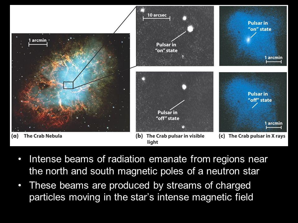 Intense beams of radiation emanate from regions near the north and south magnetic poles of a neutron star These beams are produced by streams of charged particles moving in the star's intense magnetic field
