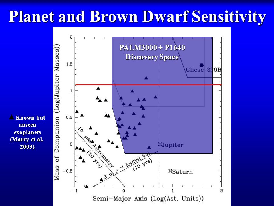 Planet and Brown Dwarf Sensitivity PALM3000 + P1640 Discovery Space Known but Known butunseenexoplanets (Marcy et al.