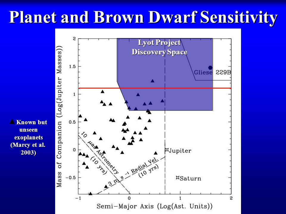 Planet and Brown Dwarf Sensitivity Lyot Project Discovery Space Known but Known butunseenexoplanets (Marcy et al.