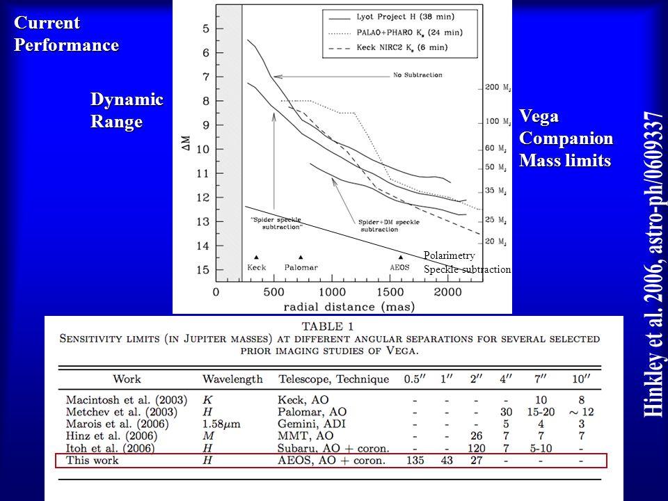 Dynamic VegaCompanion Mass limits DynamicRange Polarimetry Speckle subtraction CurrentPerformance