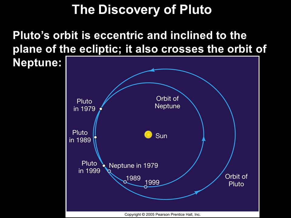 The Discovery of Pluto Pluto's orbit is eccentric and inclined to the plane of the ecliptic; it also crosses the orbit of Neptune: