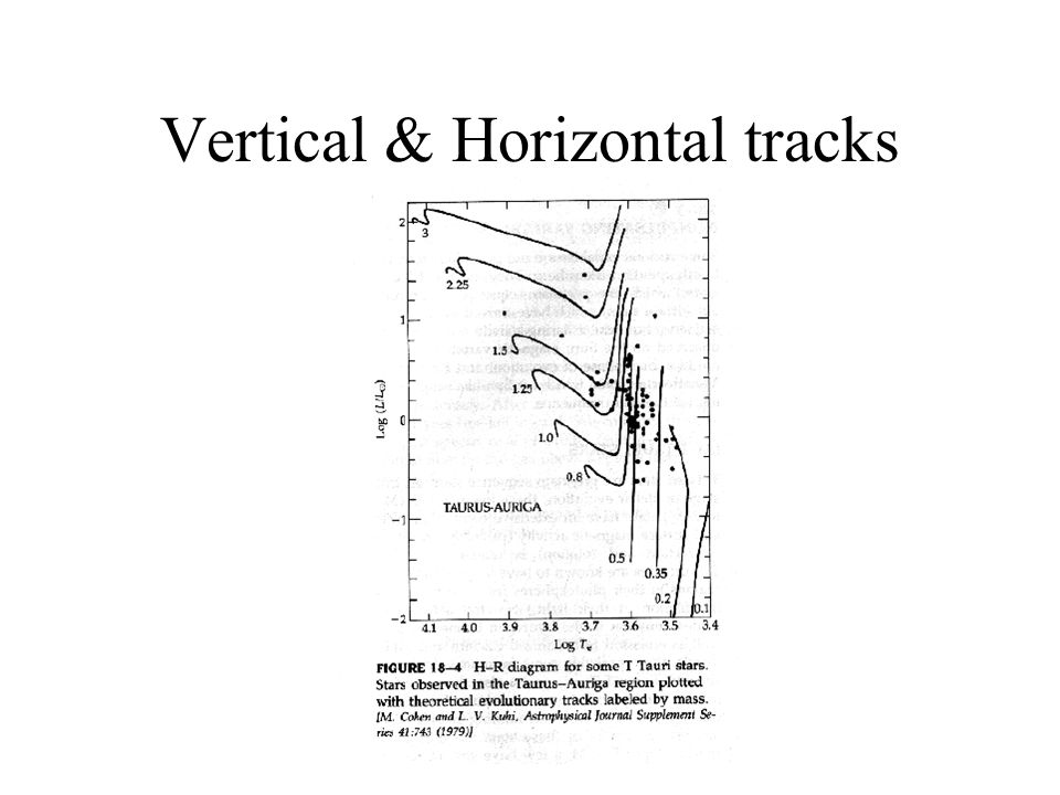 Vertical & Horizontal tracks