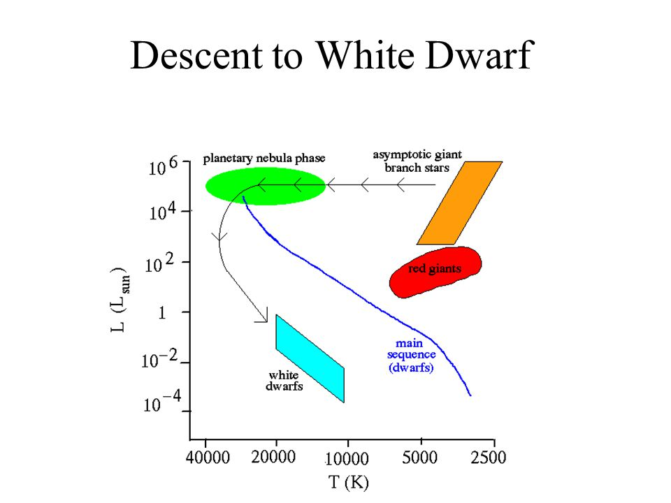 Descent to White Dwarf