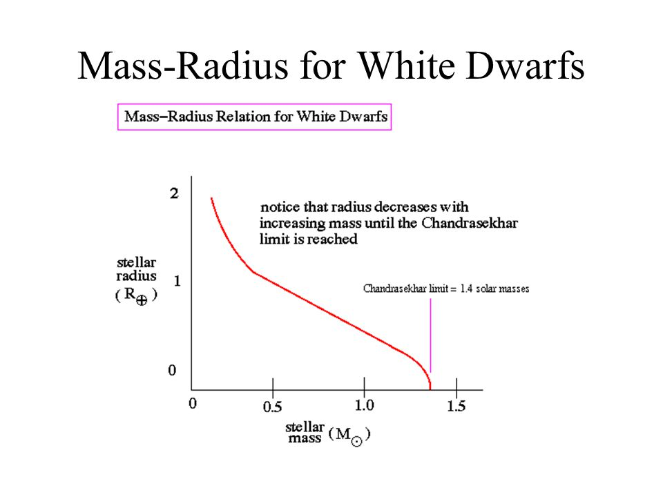 Mass-Radius for White Dwarfs