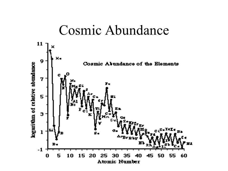 Cosmic Abundance