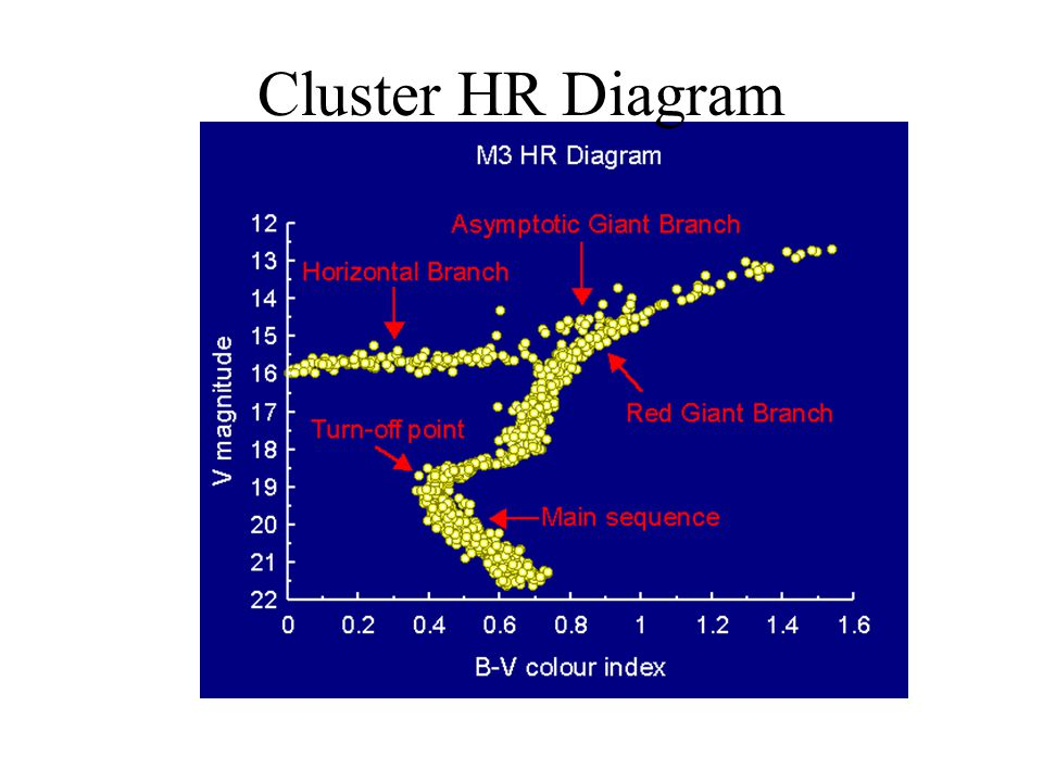 Cluster HR Diagram