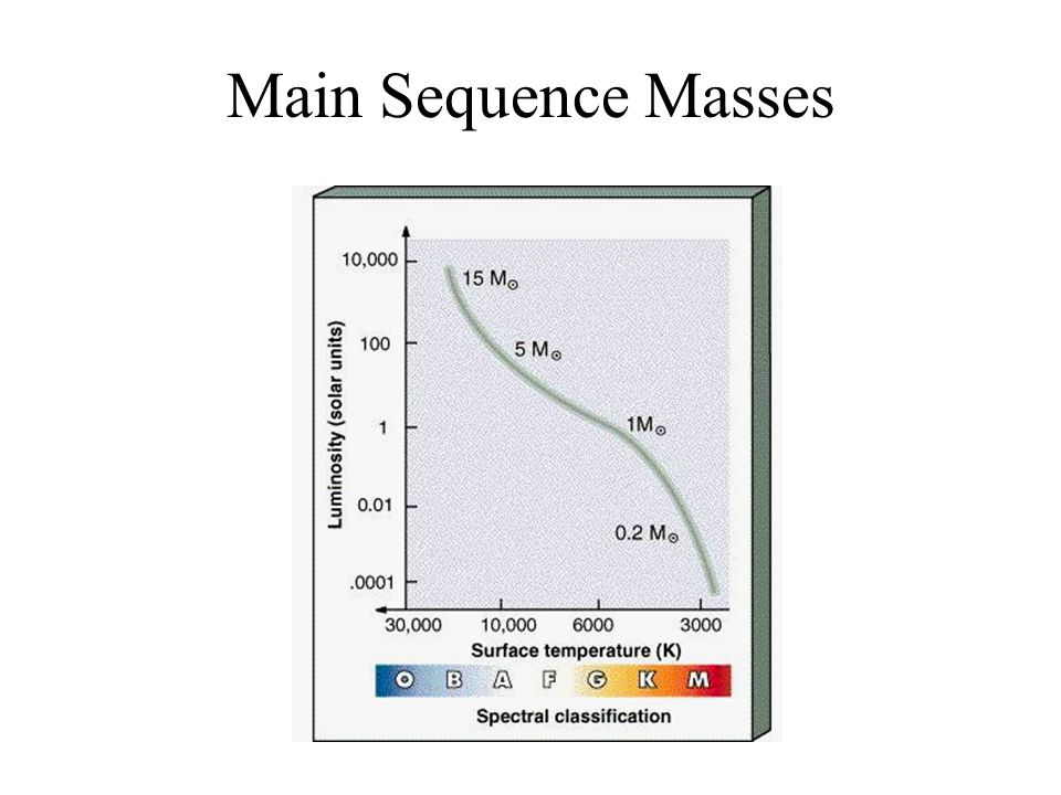 Main Sequence Masses