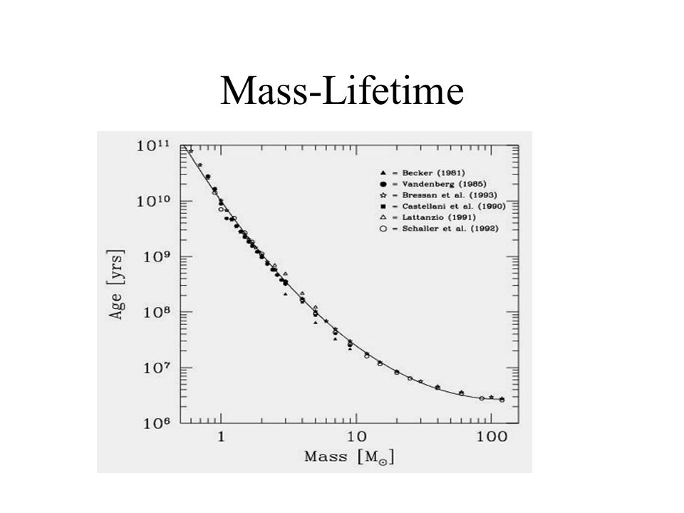 Mass-Lifetime