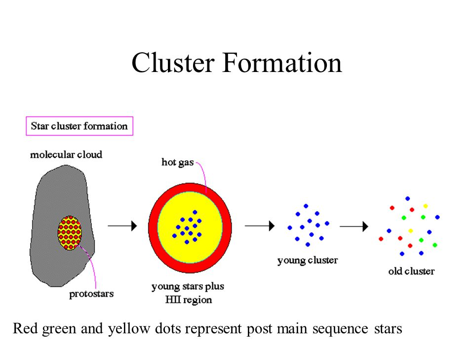 Cluster Formation Red green and yellow dots represent post main sequence stars
