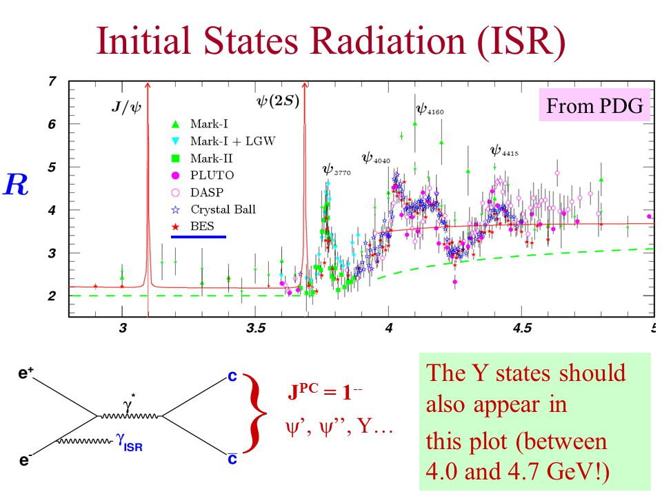 16 Initial States Radiation (ISR) The Y states should also appear in this plot (between 4.0 and 4.7 GeV!) From PDG } J PC = 1 --  ',  '', Y…