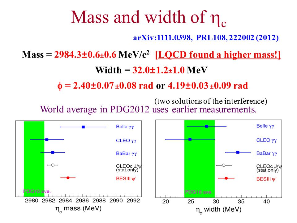 29 Mass and width of  c Mass = 2984.3±0.6 ± 0.6 MeV/c 2 [LQCD found a higher mass!] Width = 32.0±1.2 ± 1.0 MeV  = 2.40±0.07 ± 0.08 rad or 4.19±0.03