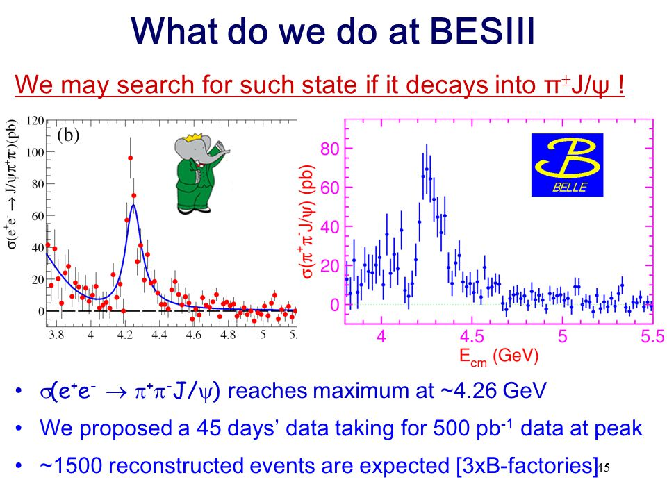 45 What do we do at BESIII  (e + e -   +  - J/  ) reaches maximum at ~4.26 GeV We proposed a 45 days' data taking for 500 pb -1 data at peak ~150