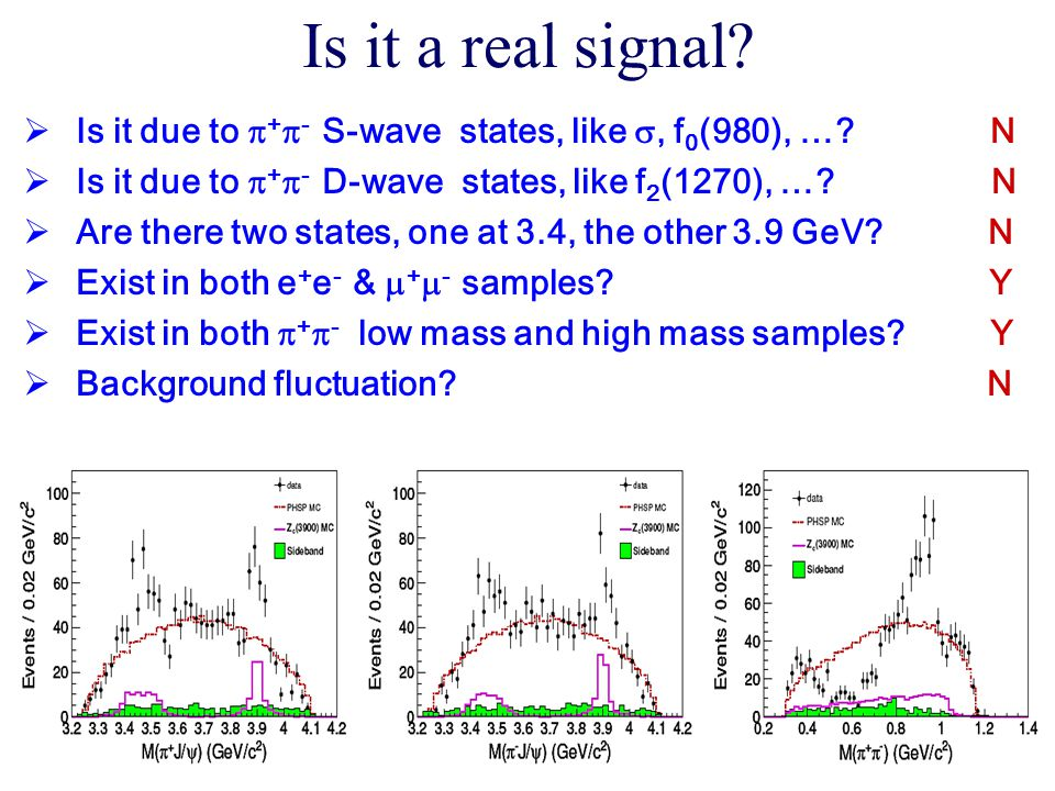 Is it a real signal? 52  Is it due to  +  - S-wave states, like , f 0 (980), …? N  Is it due to  +  - D-wave states, like f 2 (1270), …? N  Ar
