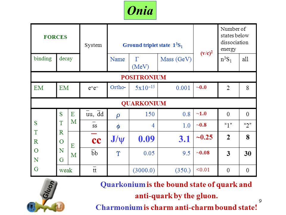 70 NameJ PC Γ(MeV) Decay modesExperimentsinterpretation X(3872)1 ++ /2 -+ <1.2  J/ ,  J/ , DD*, … Belle/CDF/D0/BaBar/ LHCb  DD* molecule.