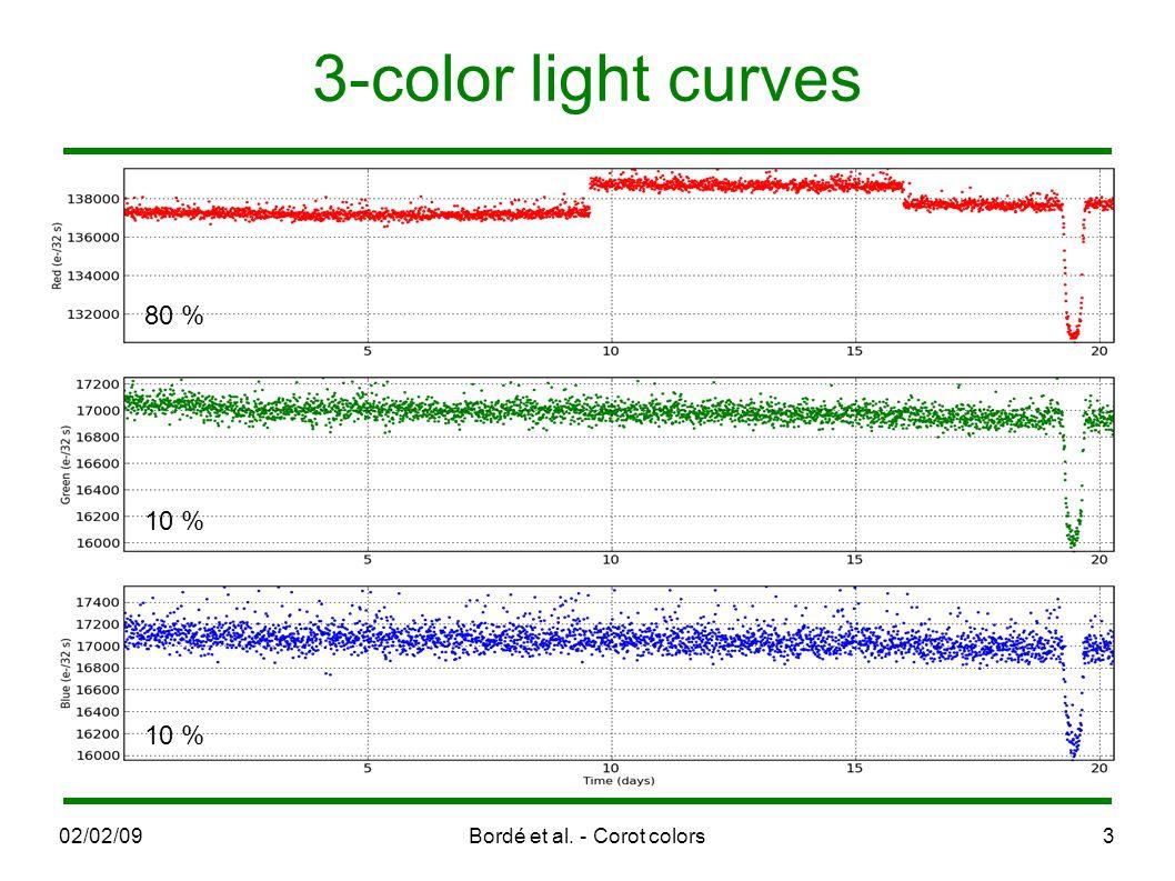 02/02/09Bordé et al. - Corot colors3 3-color light curves 80 % 10 %