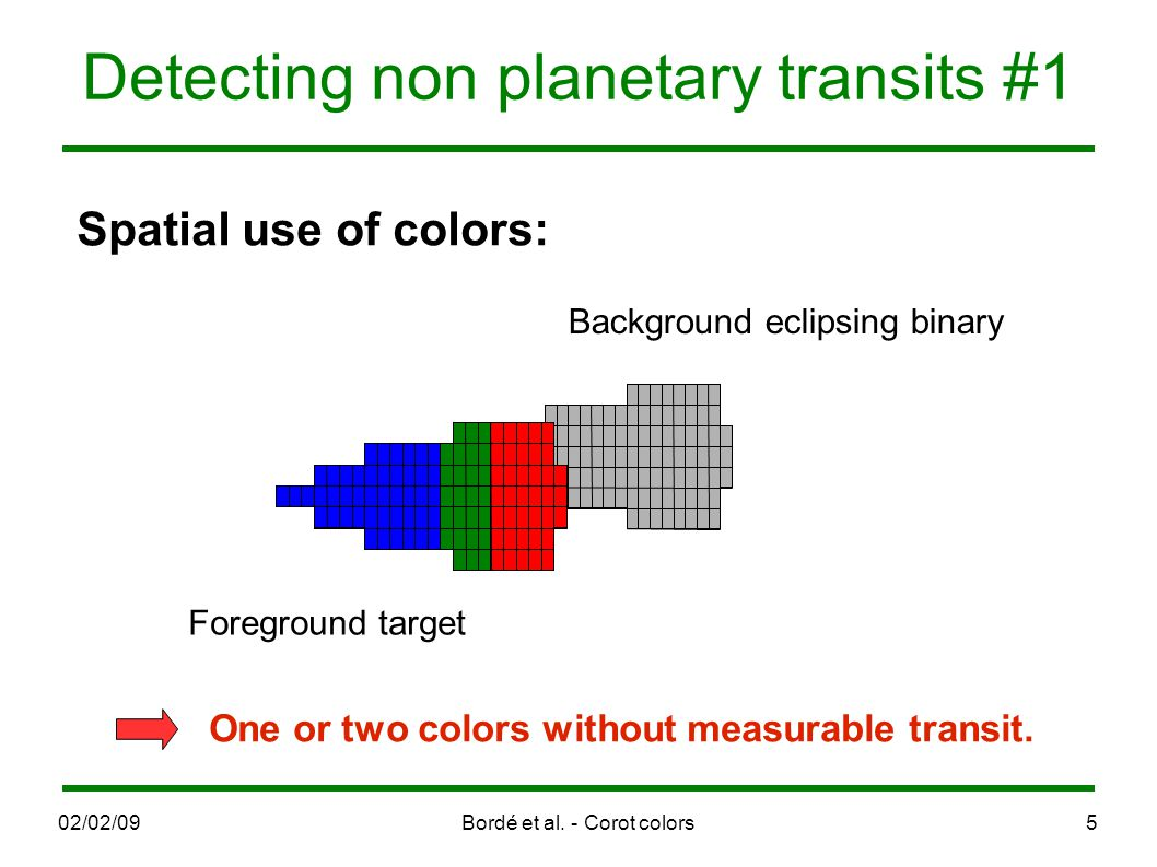 02/02/09Bordé et al. - Corot colors5 Detecting non planetary transits #1 étoile de 1 er plan Foreground target Background eclipsing binary Spatial use