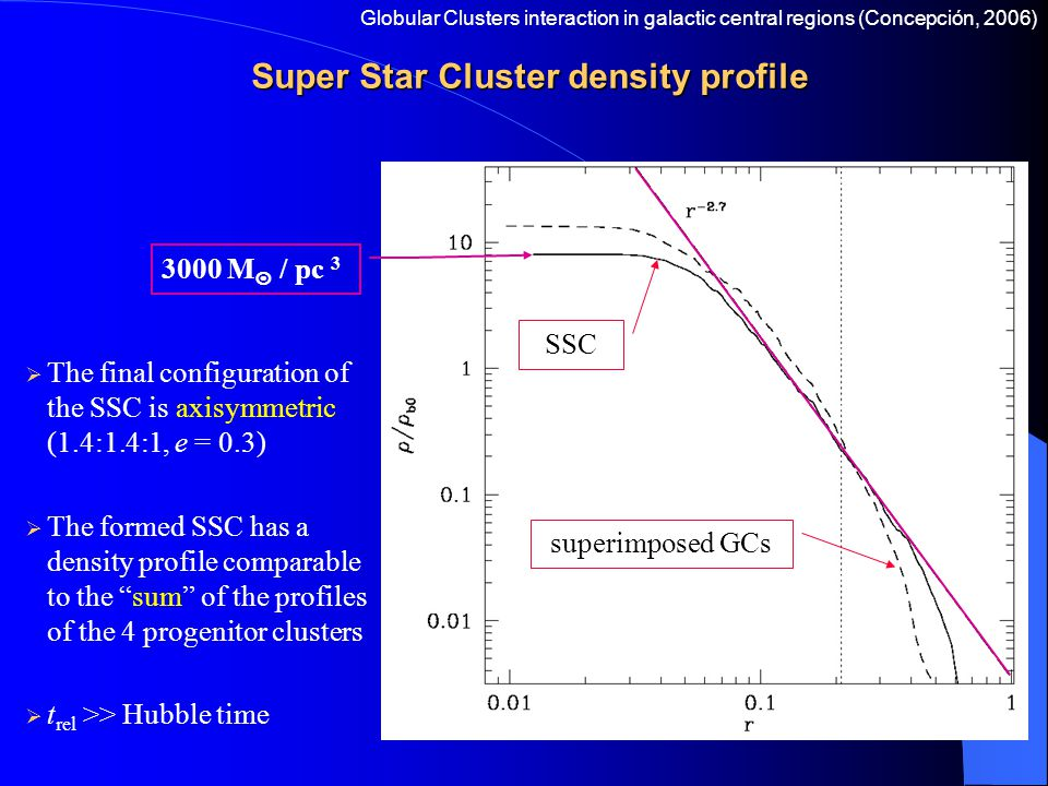 Super Star Cluster density profile  The final configuration of the SSC is axisymmetric (1.4:1.4:1, e = 0.3)  The formed SSC has a density profile co