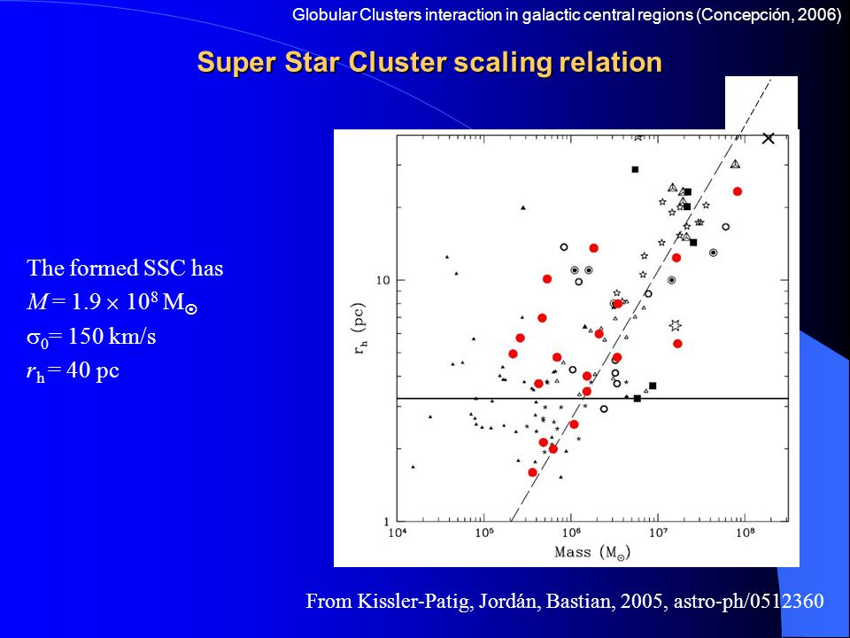 Super Star Cluster scaling relation The formed SSC has M = 1.9  10 8 M   0 = 150 km/s r h = 40 pc Globular Clusters interaction in galactic central