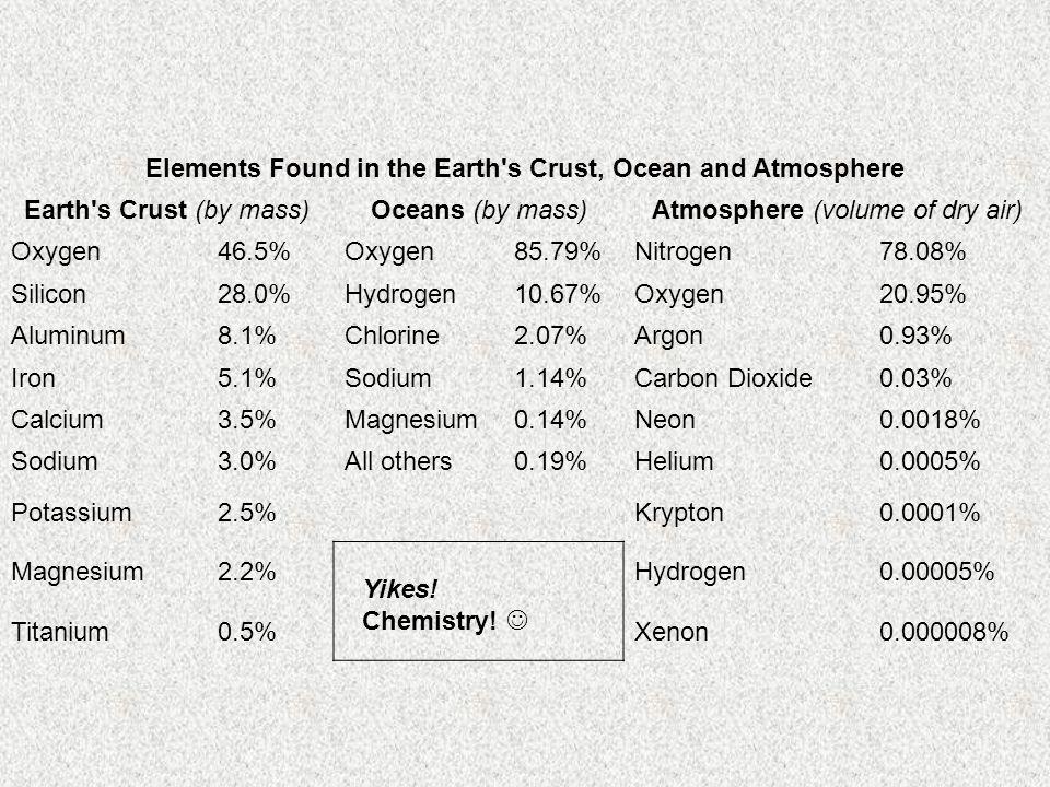 Elements Found in the Earth s Crust, Ocean and Atmosphere Earth s Crust (by mass)Oceans (by mass)Atmosphere (volume of dry air) Oxygen46.5%Oxygen85.79%Nitrogen78.08% Silicon28.0%Hydrogen10.67%Oxygen20.95% Aluminum8.1%Chlorine2.07%Argon0.93% Iron5.1%Sodium1.14%Carbon Dioxide0.03% Calcium3.5%Magnesium0.14%Neon0.0018% Sodium3.0%All others0.19%Helium0.0005% Potassium2.5%Krypton0.0001% Magnesium2.2%Hydrogen0.00005% Titanium0.5%Xenon0.000008% Yikes.