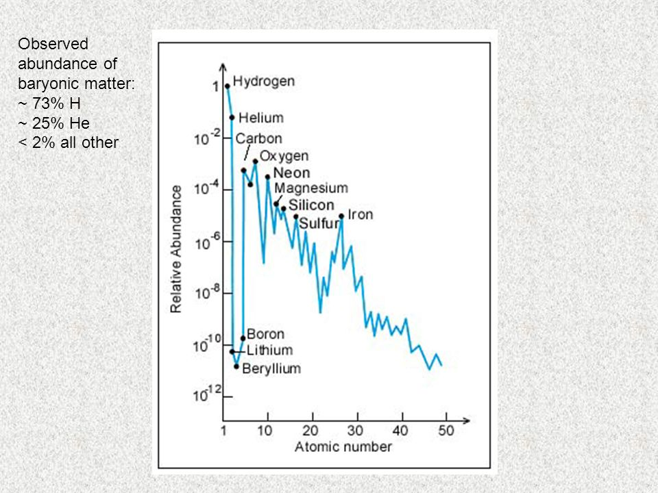 Observed abundance of baryonic matter: ~ 73% H ~ 25% He < 2% all other