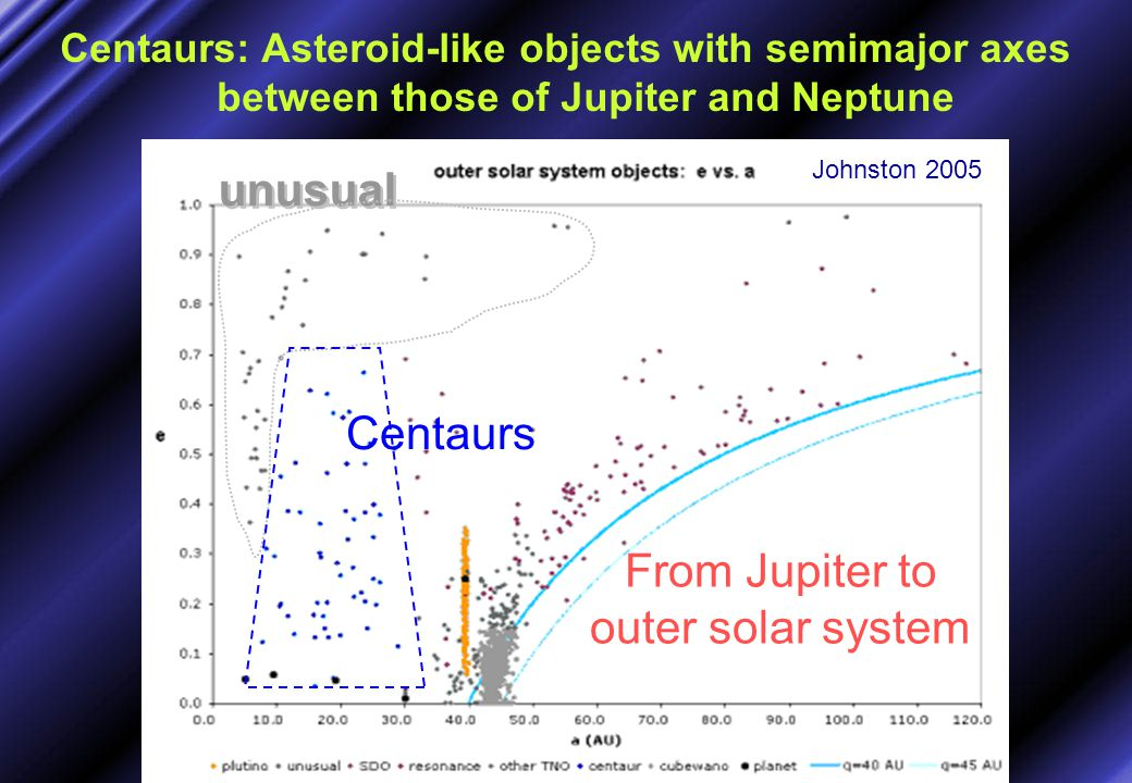 Centaurs: Asteroid-like objects with semimajor axes between those of Jupiter and Neptune From Jupiter to outer solar system unusual Johnston 2005 Cent