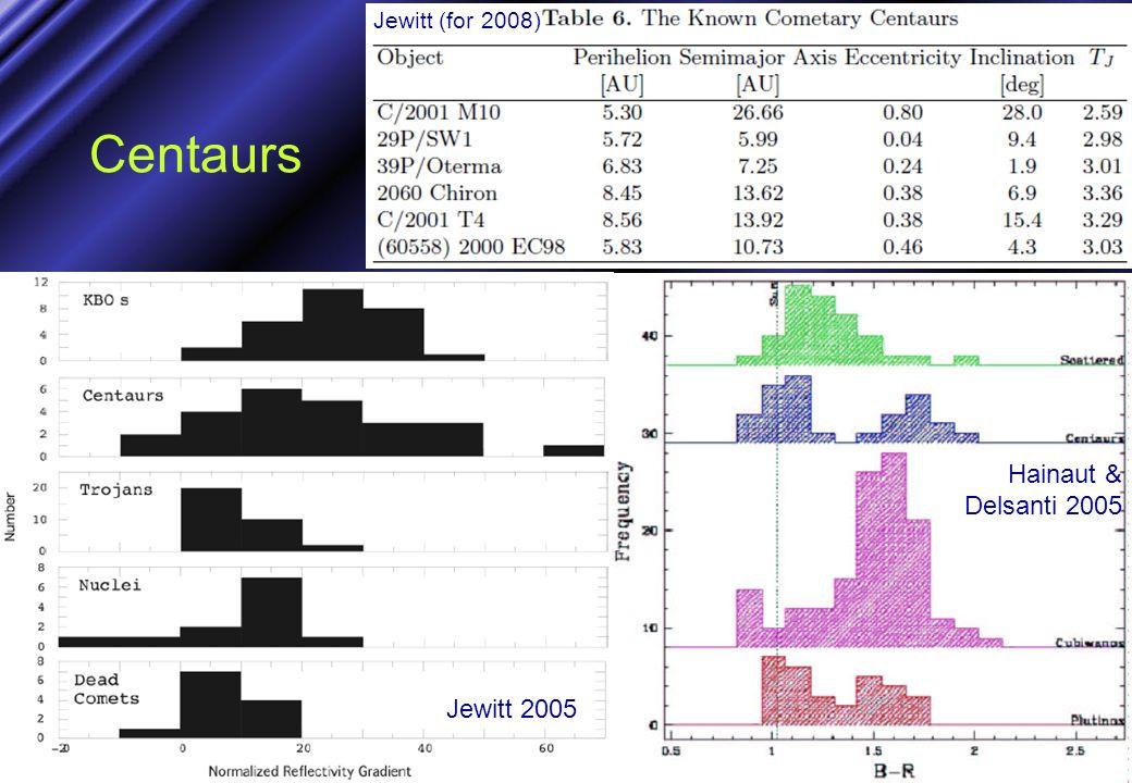 Centaurs Jewitt 2005 Jewitt (for 2008) Hainaut & Delsanti 2005