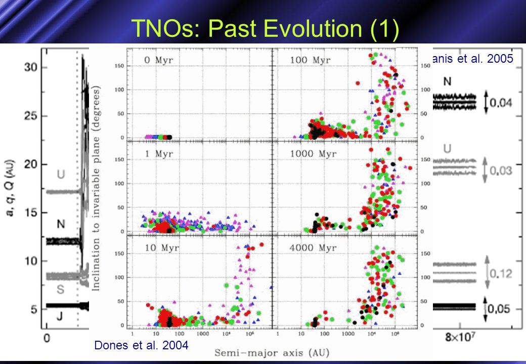 TNOs: Past Evolution (1) Tsiganis et al. 2005 Dones et al. 2004