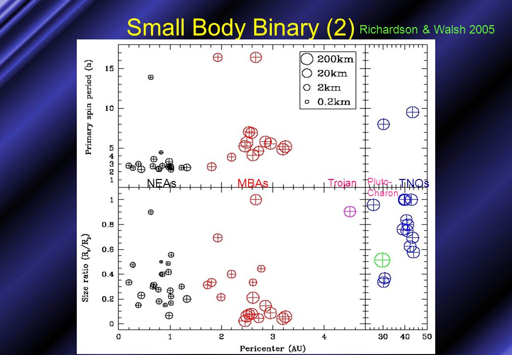 Small Body Binary (2) Richardson & Walsh 2005 NEAsMBAs Trojan Pluto- Charon TNOs