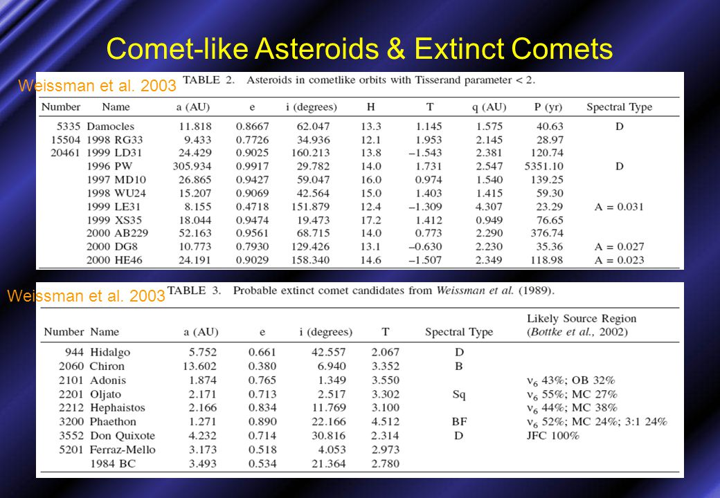 Comet-like Asteroids & Extinct Comets Weissman et al. 2003