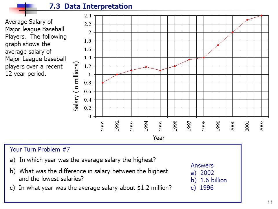 7.3 Data Interpretation 11 Average Salary of Major league Baseball Players.