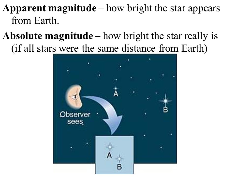 Apparent magnitude – how bright the star appears from Earth. Absolute magnitude – how bright the star really is (if all stars were the same distance f