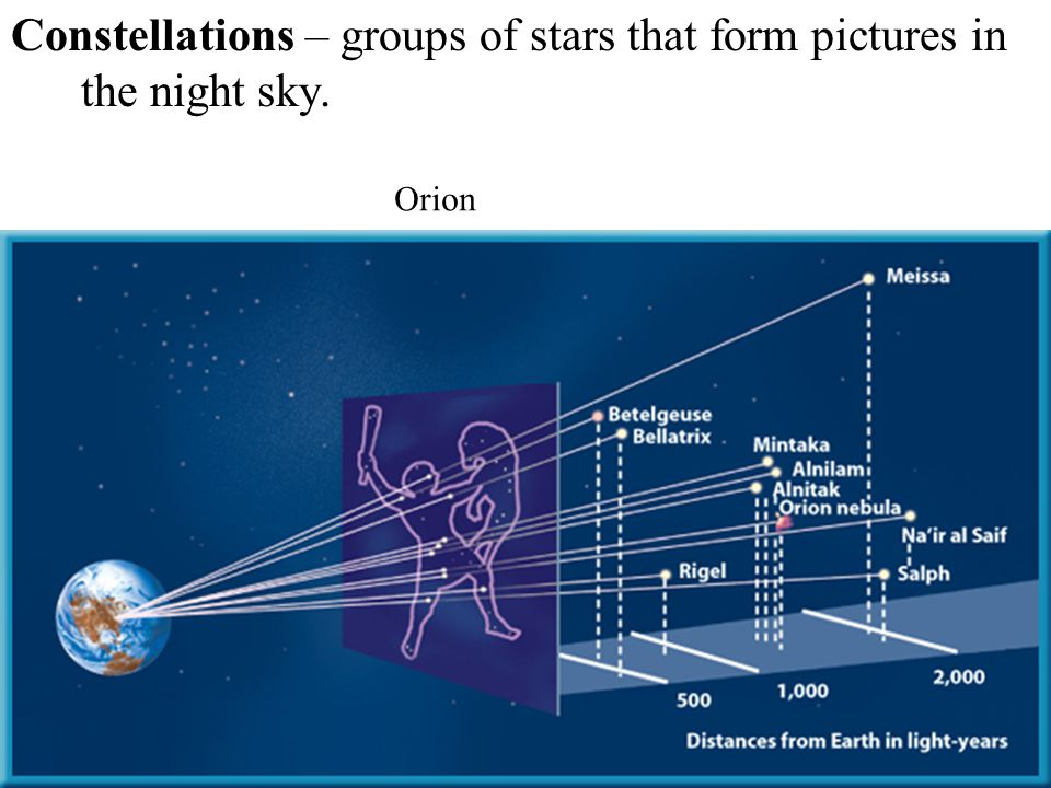 Astronomers recognize 88 constellations. View of the north sky