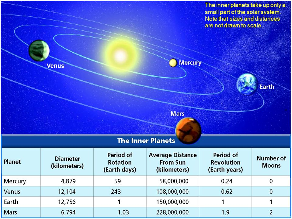 The inner planets take up only a small part of the solar system. Note that sizes and distances are not drawn to scale. Venus