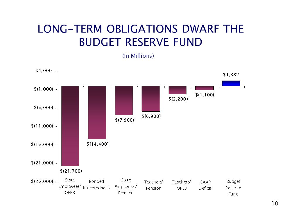 10 LONG-TERM OBLIGATIONS DWARF THE BUDGET RESERVE FUND (In Millions)
