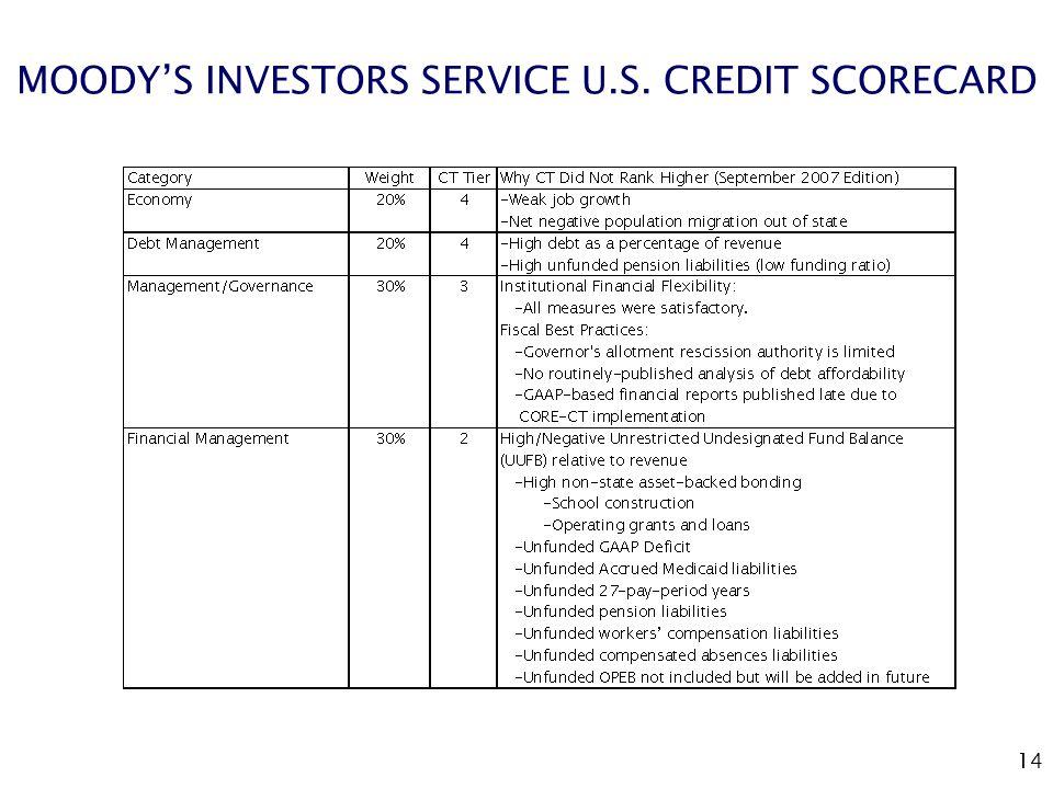 14 MOODY'S INVESTORS SERVICE U.S. CREDIT SCORECARD