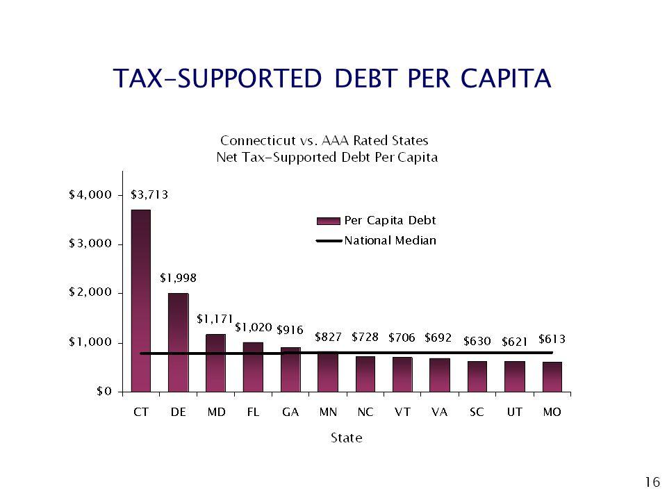 16 TAX-SUPPORTED DEBT PER CAPITA
