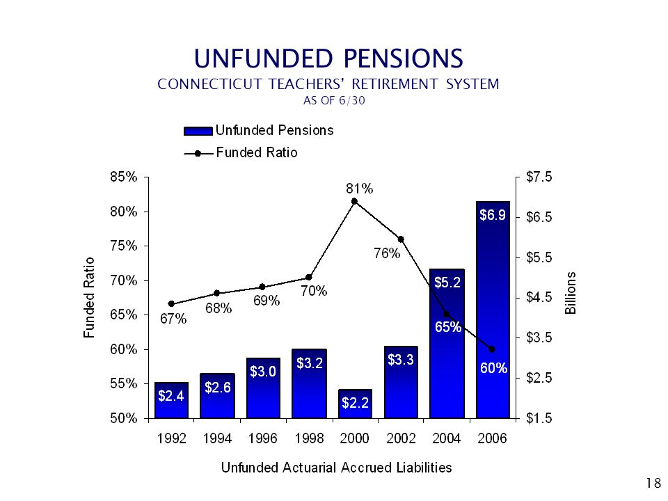 18 UNFUNDED PENSIONS CONNECTICUT TEACHERS' RETIREMENT SYSTEM AS OF 6/30