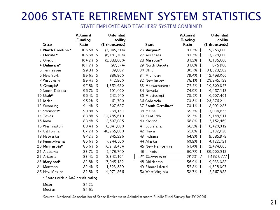 21 2006 STATE RETIREMENT SYSTEM STATISTICS STATE EMPLOYEE AND TEACHERS' SYSTEM COMBINED Source: National Association of State Retirement Administrator