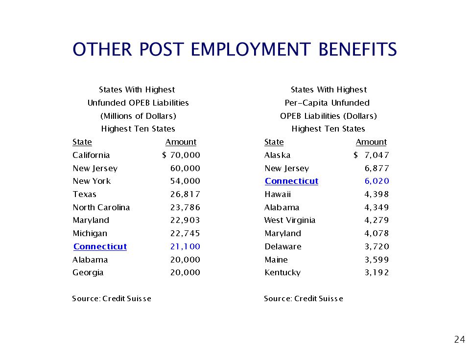 24 OTHER POST EMPLOYMENT BENEFITS