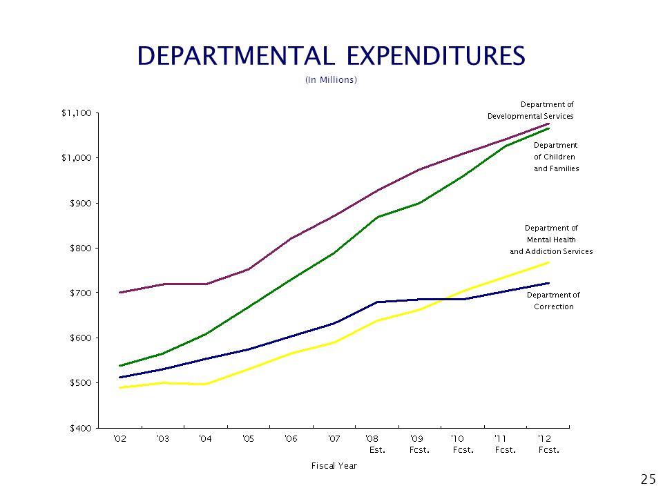 25 DEPARTMENTAL EXPENDITURES (In Millions)