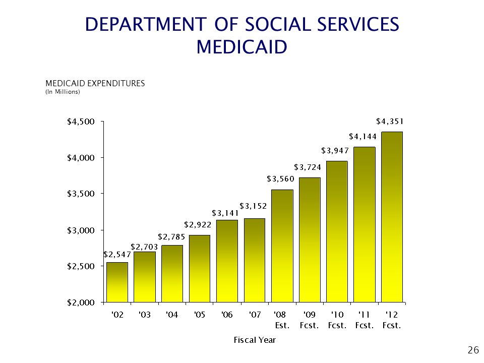 26 DEPARTMENT OF SOCIAL SERVICES MEDICAID MEDICAID EXPENDITURES (In Millions)