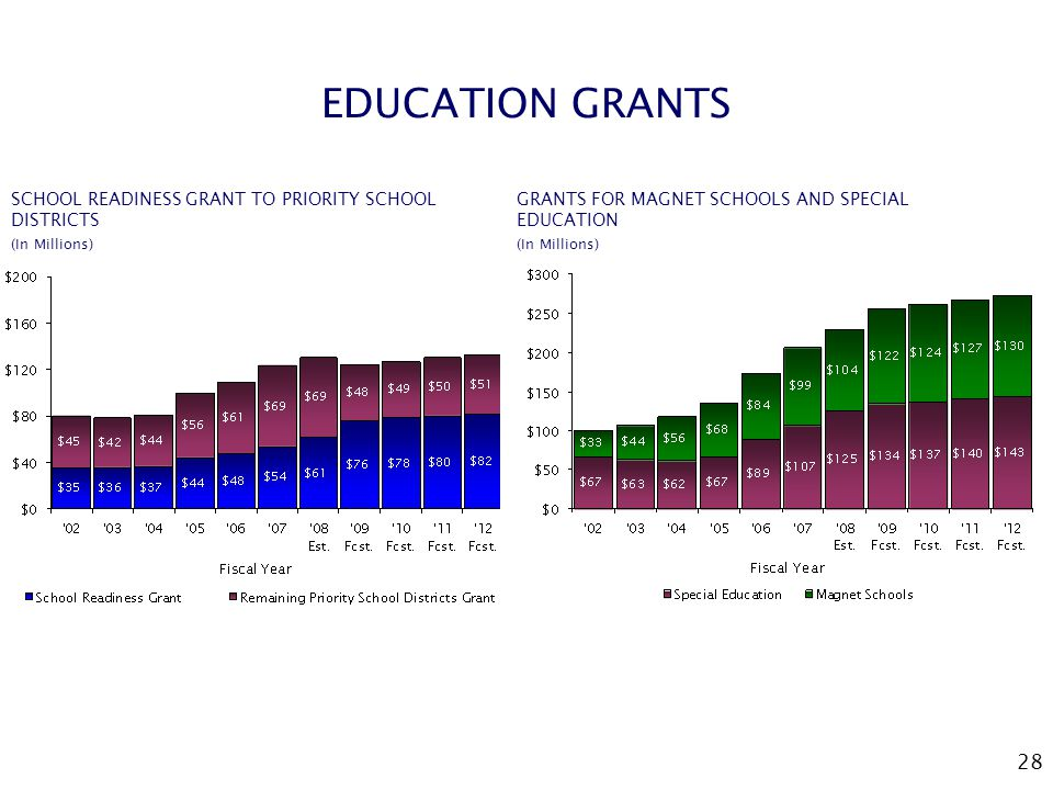 28 EDUCATION GRANTS SCHOOL READINESS GRANT TO PRIORITY SCHOOL DISTRICTS (In Millions) GRANTS FOR MAGNET SCHOOLS AND SPECIAL EDUCATION (In Millions)