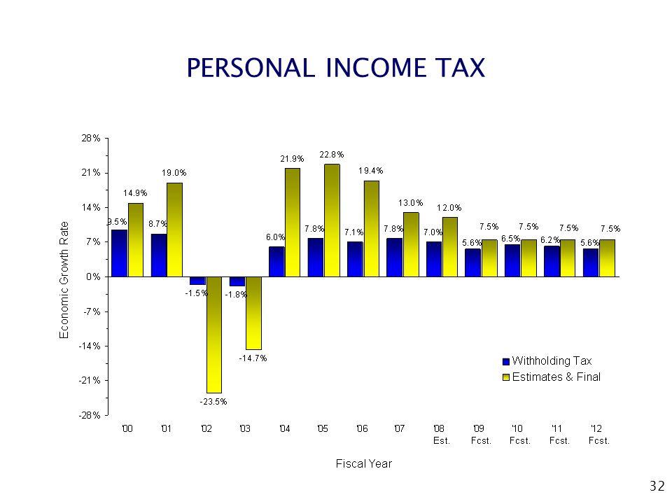 32 PERSONAL INCOME TAX
